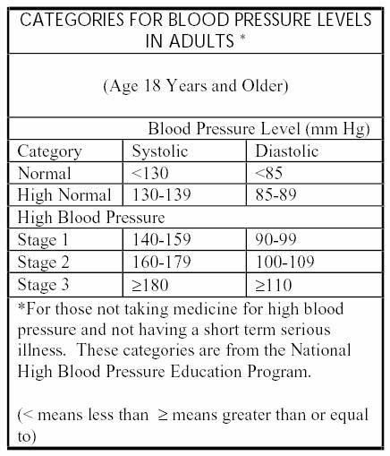 pressure adult young high blood